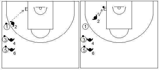 Gráficos de baloncesto que recogen ejercicios de manos en defensa con una rueda de defensa en el poste bajo usando las manos para tocar el balón mientras el atacante está botando el balón