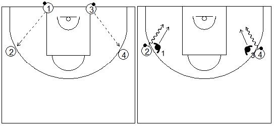 Gráficos de baloncesto que recogen ejercicios de manos en defensa con una rueda para aprender a quitar el balón de las manos del atacante tras agotar su bote y querer tirar