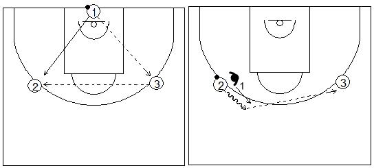 Gráficos de baloncesto que recogen ejercicios de manos en defensa y el uso de las manos en defensa tras agotar el bote el atacante y querer pasar