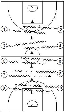 Gráfico de baloncesto que recoge juegos con varias parejas cruzándose en un espacio reducido