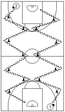 Gráfico de baloncesto que recoge juegos con dos jugadores con balón realizando cambios de dirección al sobrepasar unos conos situados en el suelo
