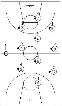Gráfico de baloncesto que recoge juegos con todos los jugadores del equipo situados en todo el campo con un balón realizando la acción que indique el entrenador