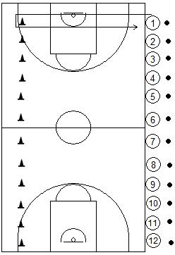 Gráfico de baloncesto que recoge juegos con todos los jugadores situados en una banda, con un balón detrás, en el suelo, y un cono en el la otra banda