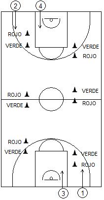 """Gráfico de baloncesto que recoge juegos con cuatro jugadores colocados en cuatro filas, moviéndose en dirección a la otra canasta haciendo caso de los colores de los conos como si fueran """"semáforos"""""""