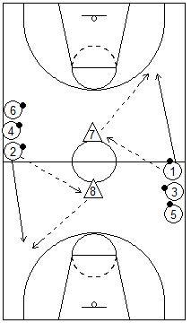 Gráfico de baloncesto que recoge juegos con dos pasadores sin balón en el centro y dos filas de jugadores con él