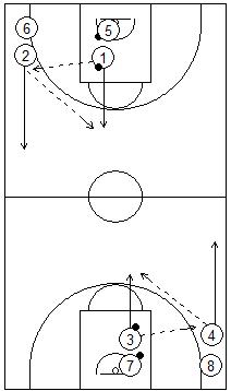 Gráfico de baloncesto que recoge juegos con varias parejas pasándose el balón en todo el campo hasta llegar a la canasta contraria