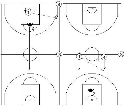 Gráficos de baloncesto de ejercicios de defensa en el perímetro que recogen una acción de contraataque 2x1 en todo el campo con defensor en inferioridad