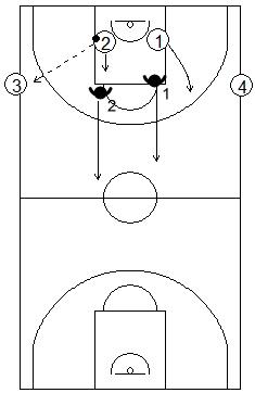 Gráfico de baloncesto de ejercicios de defensa en el perímetro que recoge una acción de contraataque 2x2 en todo el campo con dos pasadores