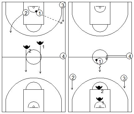 Gráficos de baloncesto de ejercicios de defensa en el perímetro que recogen una acción de contraataque 3x2 con tercer defensor en desventaja