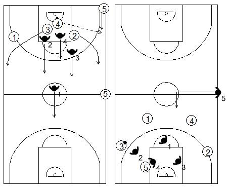 Gráficos de baloncesto que recogen una acción de contraataque 5x4 con un quinto defensor en desventaja