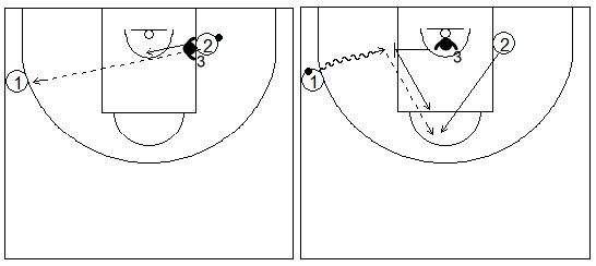 Gráficos de baloncesto de ejercicios de defensa en el poste bajo que recogen una ayuda defensiva del poste bajo contra una penetración en una situación de 2x2