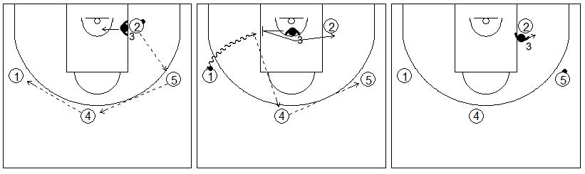 Gráficos de baloncesto de ejercicios de defensa en el poste bajo que recogen una ayuda defensiva del poste bajo contra una penetración en una situación de 4x4