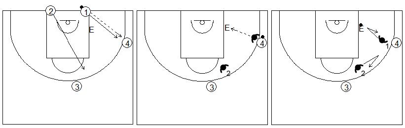 Gráficos de baloncesto de ejercicios de defensa en el poste bajo que recogen una ayuda defensiva y recuperación desde el perímetro con dos defensores sobre el entrenador situado en el poste bajo