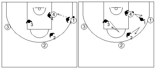 Gráficos de baloncesto de ejercicios de defensa en el poste bajo que recogen una ayuda defensiva y recuperación desde el perímetro con tres defensores sobre un atacante en el poste bajo