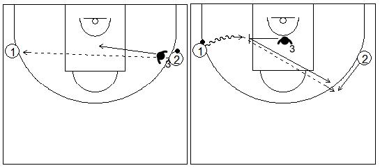 Gráficos de baloncesto de ejercicios de defensa en el perímetro que recogen el concepto de ayuda y recuperación defensiva con dos atacantes