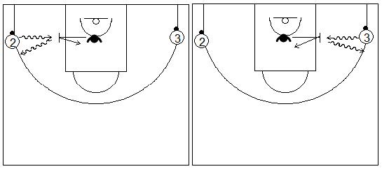 Gráficos de baloncesto de ejercicios de defensa en el perímetro que recogen el concepto de ayuda y recuperación defensiva con los atacantes en las esquinas