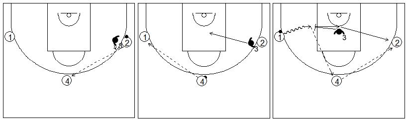 Gráficos de baloncesto de ejercicios de defensa en el perímetro que recogen el concepto de ayuda y recuperación defensiva con tres atacantes