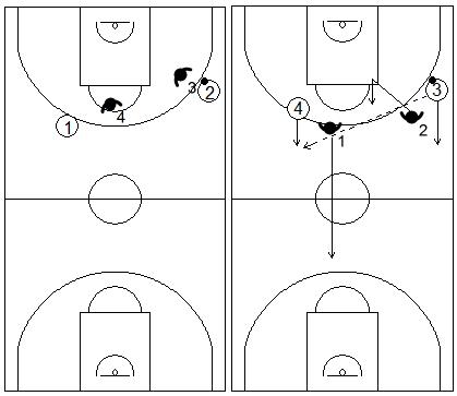 Gráficos de baloncesto que recogen ejercicios de balance defensivo 1x2 con el segundo defensor recuperando tras una pérdida de balón