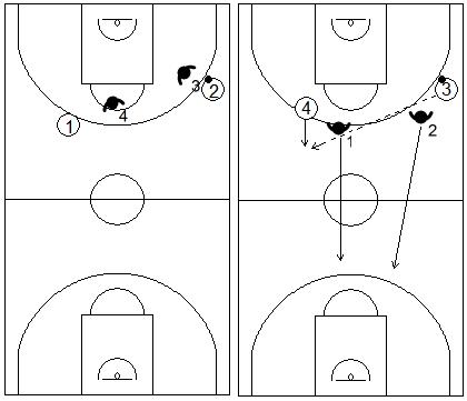 Gráficos de baloncesto que recogen ejercicios de balance defensivo 2x2 tras una pérdida de balón