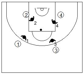 Gráfico de baloncesto que recoge ejercicios de rebote defensivo con cuatro defensores cerrando el camino hacia el balón a cuatro atacantes que quieren cogerlo
