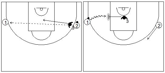 Gráficos de baloncesto de ejercicios de defensa en el perímetro que recogen el concepto de ayuda y falta de ataque con un atacante extra