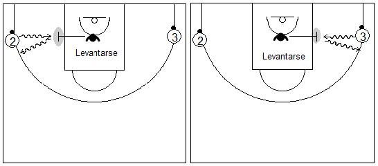 Gráficos de baloncesto de ejercicios de defensa en el perímetro que recogen el concepto de ayuda y falta de ataque contra dos penetradores
