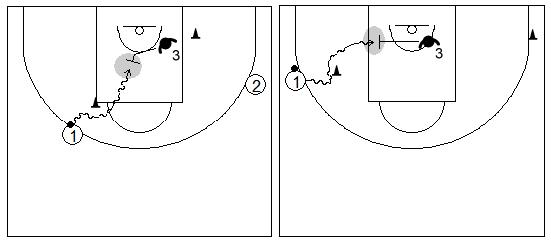 Gráficos de baloncesto de ejercicios de defensa en el perímetro que recogen el concepto de ayuda y falta de ataque contra una penetración