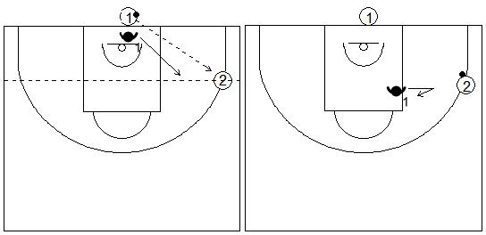 Gráficos de baloncesto de ejercicios de defensa en el perímetro que recogen el concepto de línea de balón 1x0 con tres jugadores