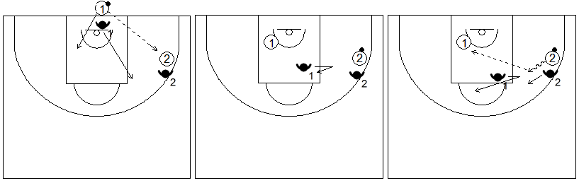 Gráficos de baloncesto de ejercicios de defensa en el perímetro que recogen el concepto de línea de balón 2x2 con un sólo bote