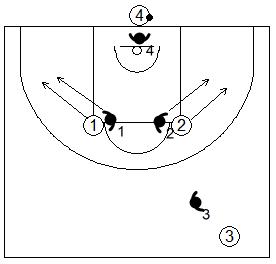 Gráfico de baloncesto de ejercicios de defensa en el perímetro que recoge el concepto de línea de balón 4x4 en todo el campo