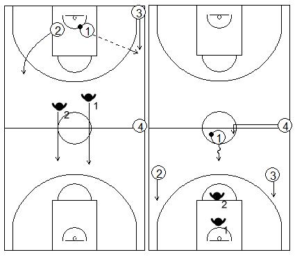 Gráficos de baloncesto de ejercicios de defensa en el perímetro que recogen la acción de contraataque 2x2 en todo el campo con dos pasadores acabando en una situación de 3x3