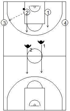 Gráfico de baloncesto de ejercicios de defensa en el perímetro que recoge una situación de contraataque 2x2 en todo el campo con dos pasadores