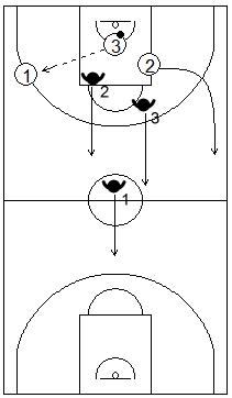 Gráficos de baloncesto que recogen un contraataque 3x3 tras recuperar la posesión del balón
