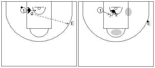 Gráfico de baloncesto de ejercicios de defensa en el poste bajo que recoge una defensa 1x1 del corte desde el poste bajo del lado débil al lado fuerte con un pasador
