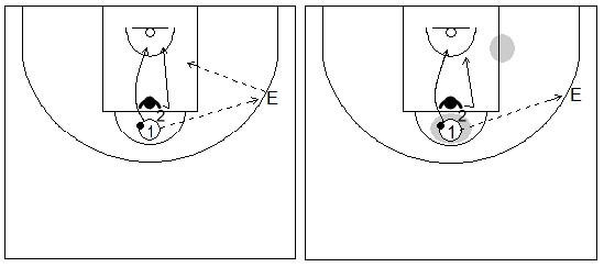 Gráficos de baloncesto de ejercicios de defensa en el poste bajo que recogen una defensa del corte directo a la canasta del poste alto
