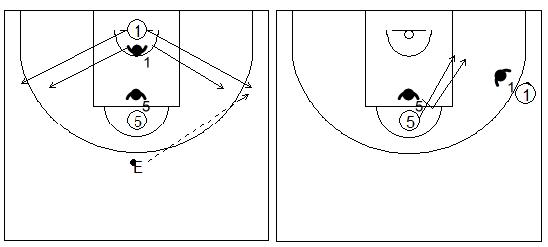 Gráficos de baloncesto de ejercicios de defensa en el poste bajo que recogen una defensa 2x2 del corte desde el poste alto con un pasador