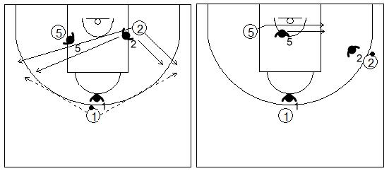 Gráficos de baloncesto de ejercicios de defensa en el poste bajo que recogen una defensa 3x3 con un jugador interior y dos exteriores
