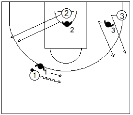 Gráfico de baloncesto de ejercicios de defensa en el perímetro que recoge una defensa 3x3 de la recepción en medio campo tras agotar el bote