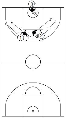 Gráfico de baloncesto de ejercicios de defensa en el perímetro que recoge una defensa 3x3 de la recepción en todo el campo tras sacar de fondo o banda en campo de ataque