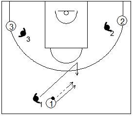 Gráfico de baloncesto de ejercicios de defensa en el perímetro que recoge una defensa 3x3 tras autopase