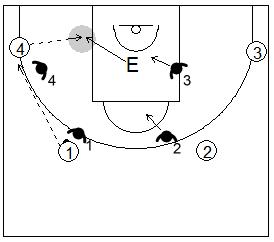 Gráfico de baloncesto de ejercicios de defensa en el perímetro que recoge una defensa 4x4 conocida como shell drill en el poste bajo con el entrenador en esta posición