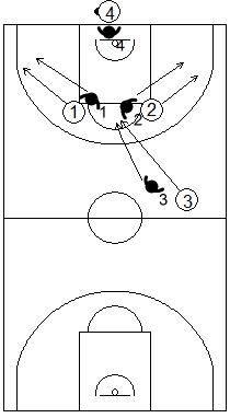 Gráfico de baloncesto de ejercicios de defensa en el perímetro que recoge una defensa 4x4 de la recepción en todo el campo tras sacar de fondo o banda en campo de ataque
