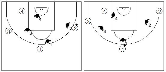 Gráfico de baloncesto de ejercicios de defensa en el perímetro que recoge una defensa 4x4 desde un 1x1 agresivo en penetración