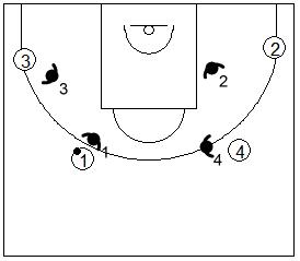 Gráfico de baloncesto de ejercicios de defensa en el perímetro que recoge una defensa 4x4 en acción directa desde el perímetro
