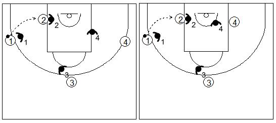 Gráficos de baloncesto de ejercicios de defensa en el poste bajo que recogen una defensa 4x4 en el poste bajo cuando el atacante no ha botado