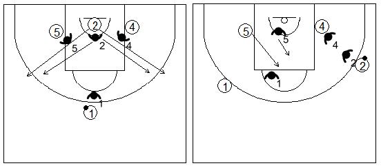 Gráficos de baloncesto de ejercicios de defensa en el poste bajo que recogen una defensa 4x4 en el poste bajo con dos atacantes en el perímetro y dos en el interior