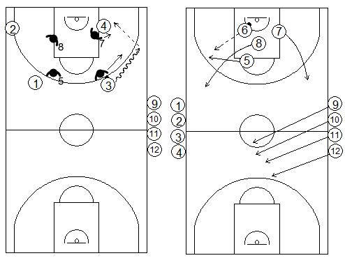 Gráficos de baloncesto de ejercicios de defensa en el perímetro que recogen situaciones de 4x4 continuas tras defensa en el poste bajo
