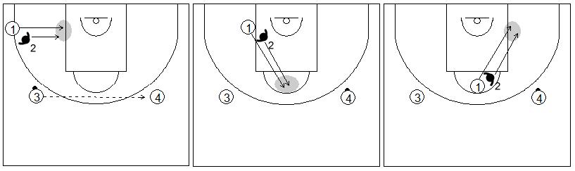 Gráfico de baloncesto de ejercicios de defensa en el poste bajo que recoge el posicionamiento de anticipación defensiva con dos pasadores en el lado fuerte y débil