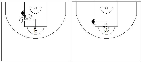 Gráficos de baloncesto que recogen ejercicios de rebote defensivo 1x1 en el tiro libre
