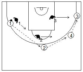 Gráfico de baloncesto que recoge ejercicios de rebote defensivo 3x3 mas un atacante extra tirador